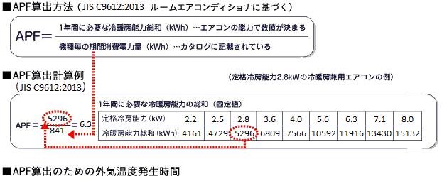 一般社団法人 日本冷凍空調工業会|関連製品|家庭用エアコン